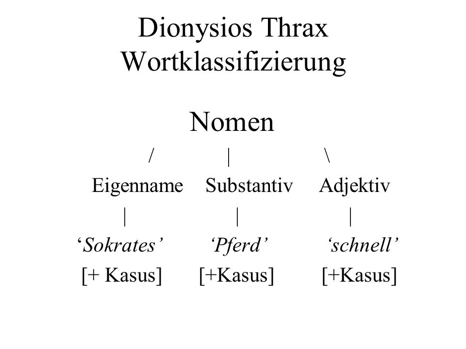 Dionysios Thrax Wortklassifizierung Nomen / | \ Eigenname Substantiv Adjektiv | | | Sokrates Pferd schnell [+ Kasus] [+Kasus] [+Kasus]