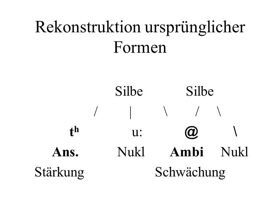 Rekonstruktion ursprünglicher Formen Silbe Silbe / | \ / \ t h u: @ \ Ans. Nukl Ambi Nukl Stärkung Schwächung