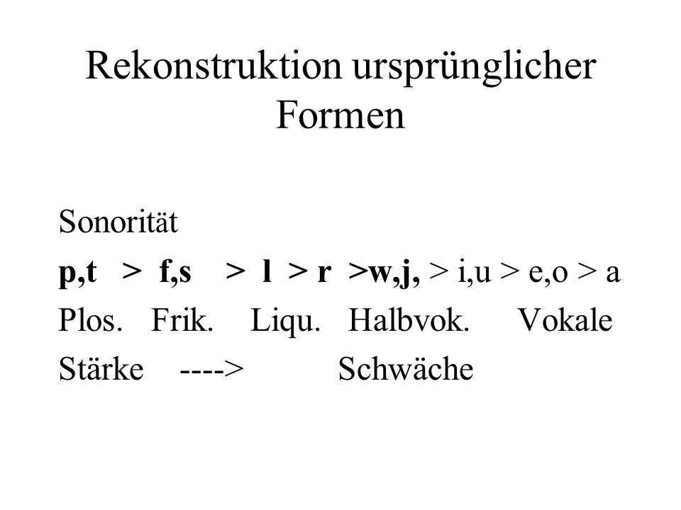Rekonstruktion ursprünglicher Formen Sonorit ä t p,t > f,s > l > r >w,j, > i,u > e,o > a Plos. Frik. Liqu. Halbvok. Vokale Stärke ----> Schwäche