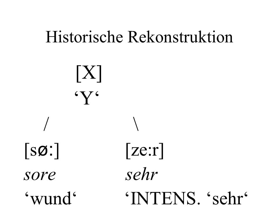 Historische Rekonstruktion [X] Y / \ [s ø: ] [ze:r] sore sehr wund INTENS. sehr