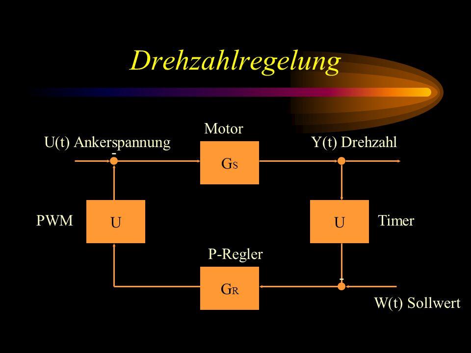 Drehzahlregelung GSGS UU GRGR P-Regler Motor - - TimerPWM W(t) Sollwert U(t) AnkerspannungY(t) Drehzahl