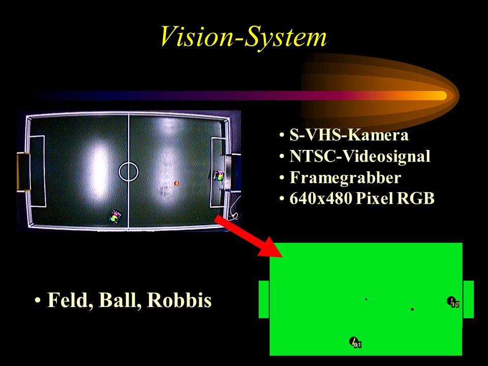 Vision-System S-VHS-Kamera NTSC-Videosignal Framegrabber 640x480 Pixel RGB Feld, Ball, Robbis
