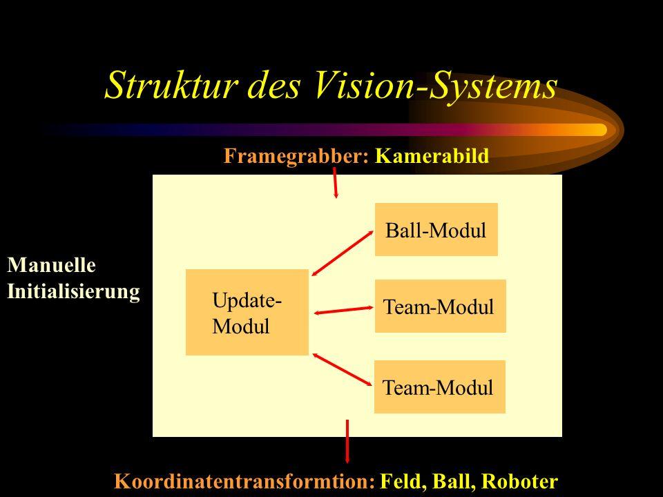 Struktur des Vision-Systems Ball-Modul Team-Modul Update- Modul Koordinatentransformtion: Feld, Ball, Roboter Framegrabber: Kamerabild Manuelle Initialisierung
