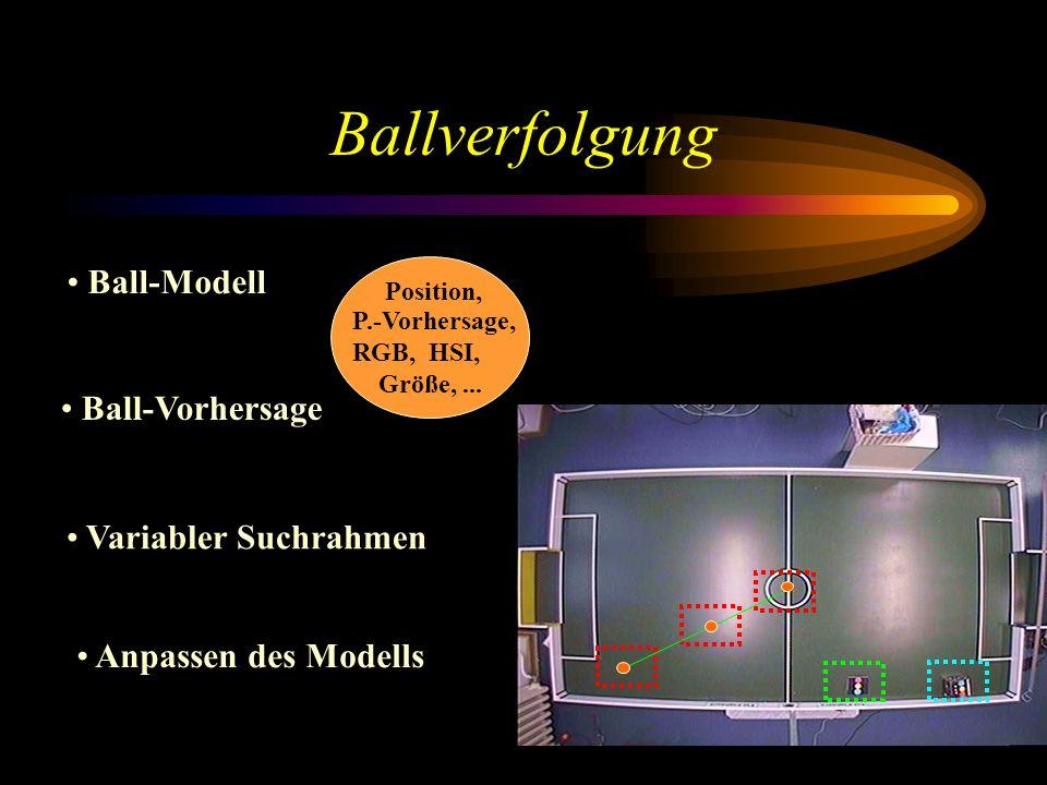 Ballverfolgung Variabler Suchrahmen Ball-Modell Position, P.-Vorhersage, RGB, HSI, Größe,...