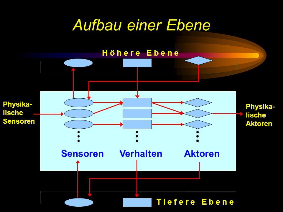 Aufbau einer Ebene H ö h e r e E b e n e SensorenVerhaltenAktoren Physika- lische Aktoren Physika- lische Sensoren T i e f e r e E b e n e