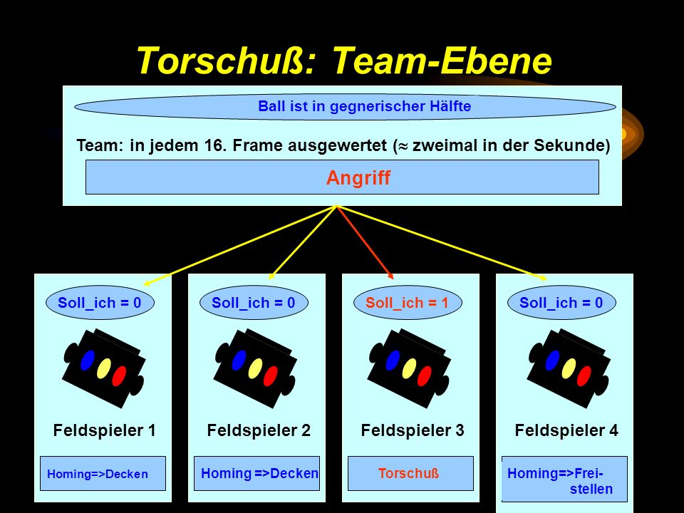 Torschuß: Team-Ebene Feldspieler 1 Soll_ich = 0 Homing=>Decken Soll_ich = 1 Torschuß Feldspieler 2 Soll_ich = 0 Homing =>Decken Feldspieler 4 Soll_ich = 0 Homing=>Frei- stellen Team: in jedem 16.