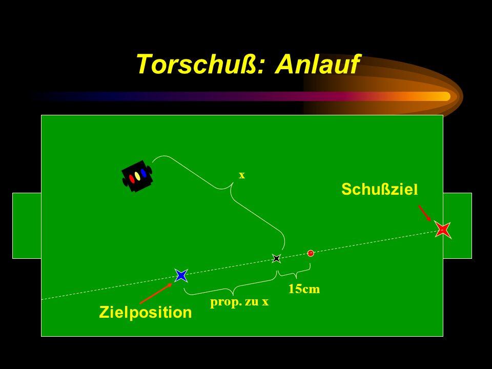 Torschuß: Anlauf x 15cm prop. zu x Schußzie l Zielposition