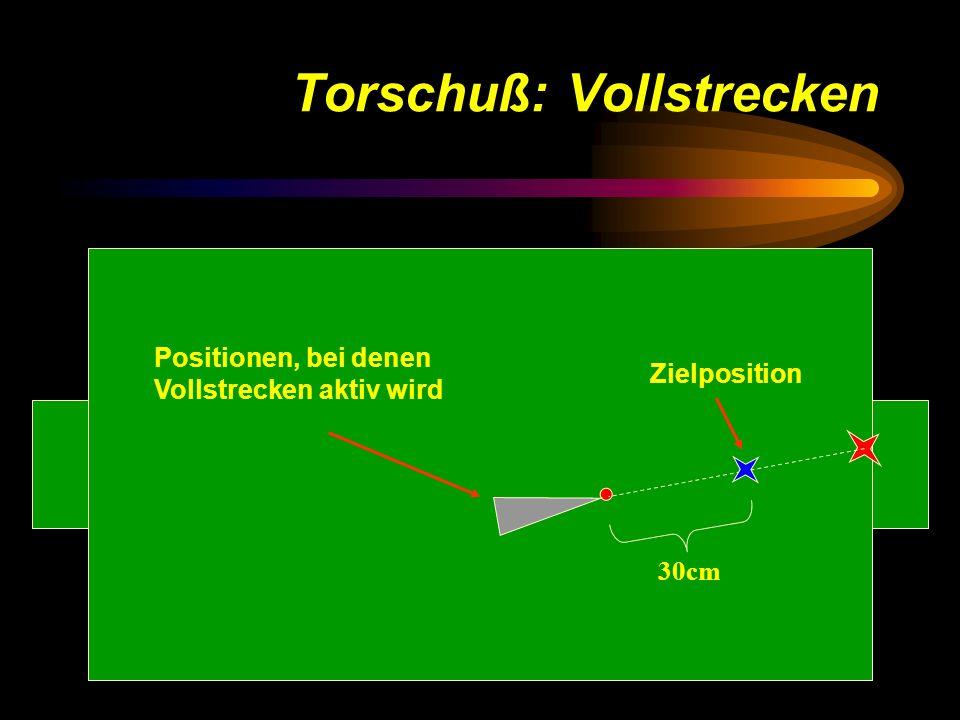 Torschuß: Vollstrecken 30cm Zielposition Positionen, bei denen Vollstrecken aktiv wird