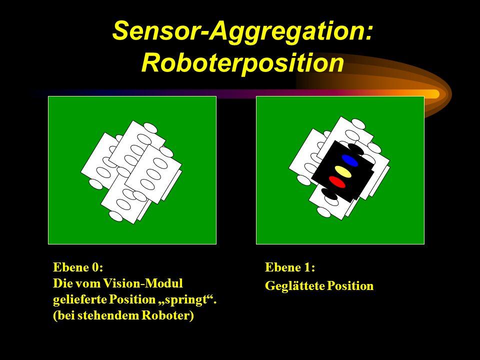 Sensor-Aggregation: Roboterposition Ebene 0: Die vom Vision-Modul gelieferte Position springt.