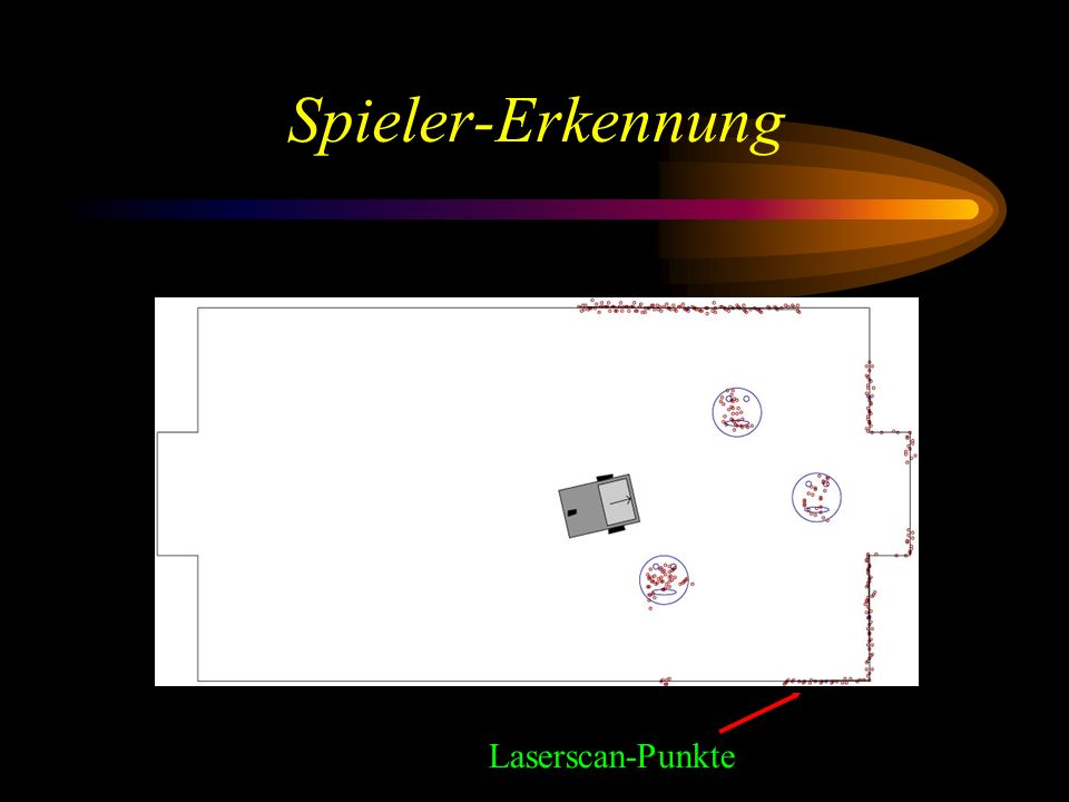 Spieler-Erkennung Laserscan-Punkte
