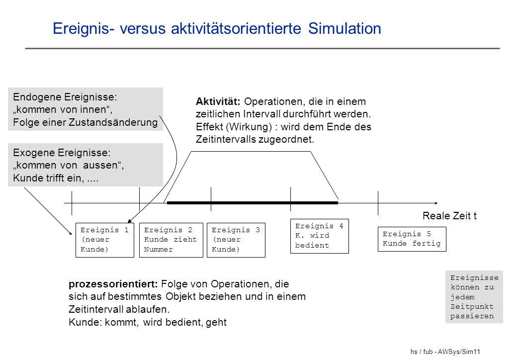 hs / fub - AWSys/Sim11 Ereignis- versus aktivitätsorientierte Simulation Reale Zeit t Ereignis 2 Kunde zieht Nummer Ereignis 3 (neuer Kunde) Ereignis