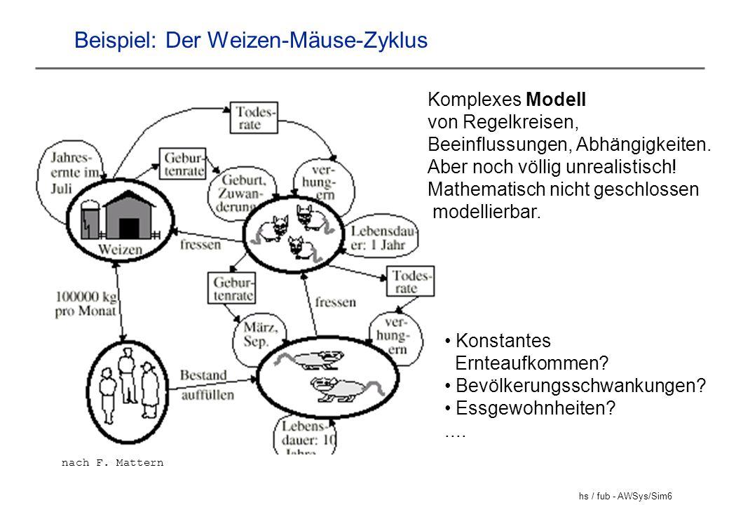 hs / fub - AWSys/Sim6 Beispiel: Der Weizen-Mäuse-Zyklus Komplexes Modell von Regelkreisen, Beeinflussungen, Abhängigkeiten. Aber noch völlig unrealist