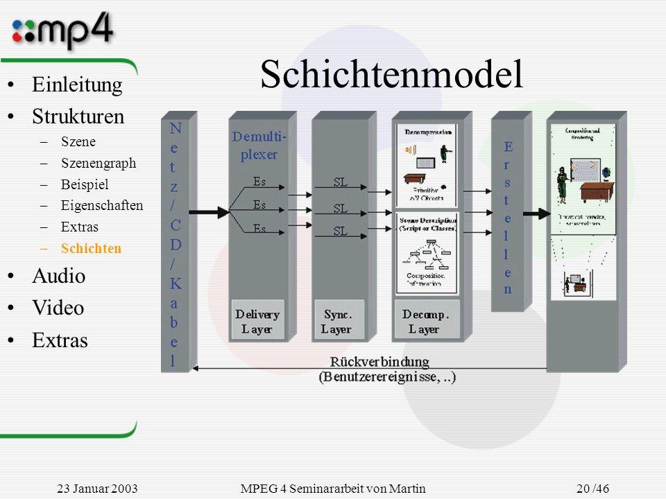 23 Januar 2003MPEG 4 Seminararbeit von Martin Goralczyk 20 /46 Schichtenmodel Einleitung Strukturen –Szene –Szenengraph –Beispiel –Eigenschaften –Extr