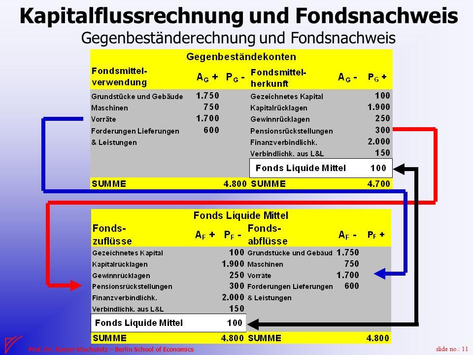 slide no.: 11 Prof.Dr.