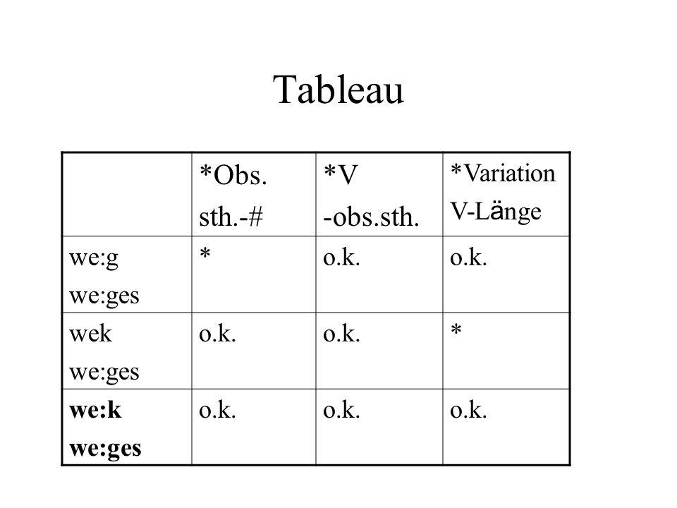 Tableau *Obs. sth.-# *V -obs.sth. *Variation V-L ä nge we:g we:ges *o.k. wek we:ges o.k. * we:k we:ges o.k.