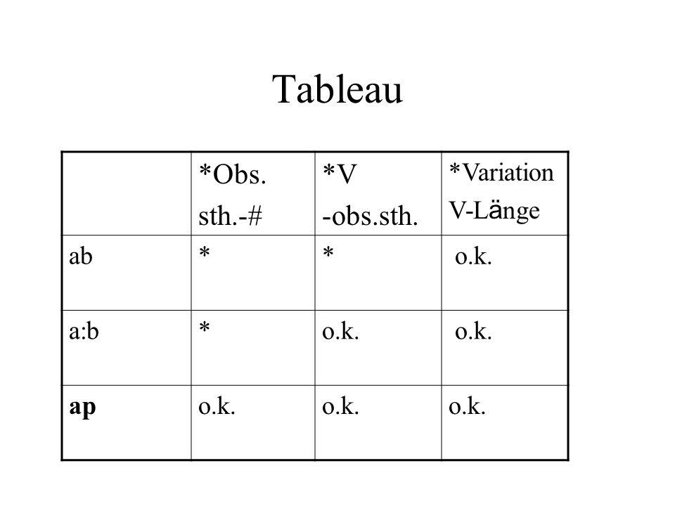 Tableau *Obs. sth.-# *V -obs.sth. *Variation V-L ä nge ab** o.k. a:b*o.k. apo.k.