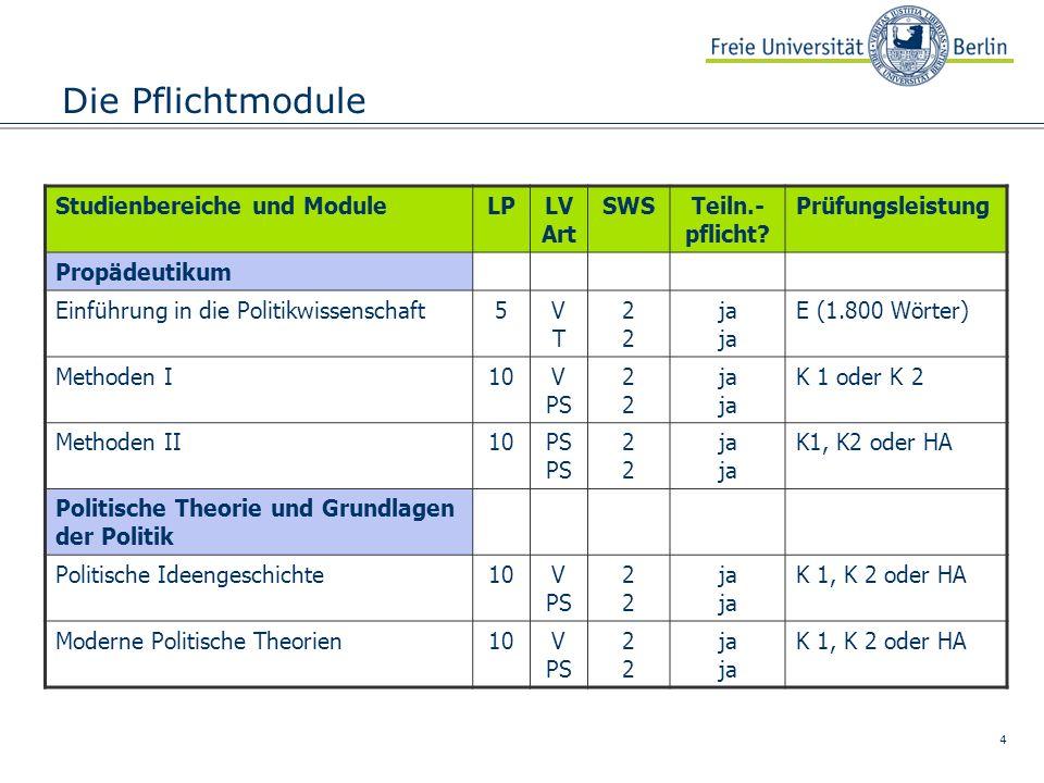 5 Die Pflichtmodule Studienbereiche und ModuleLPLV Art SWSTeiln.- pflicht.