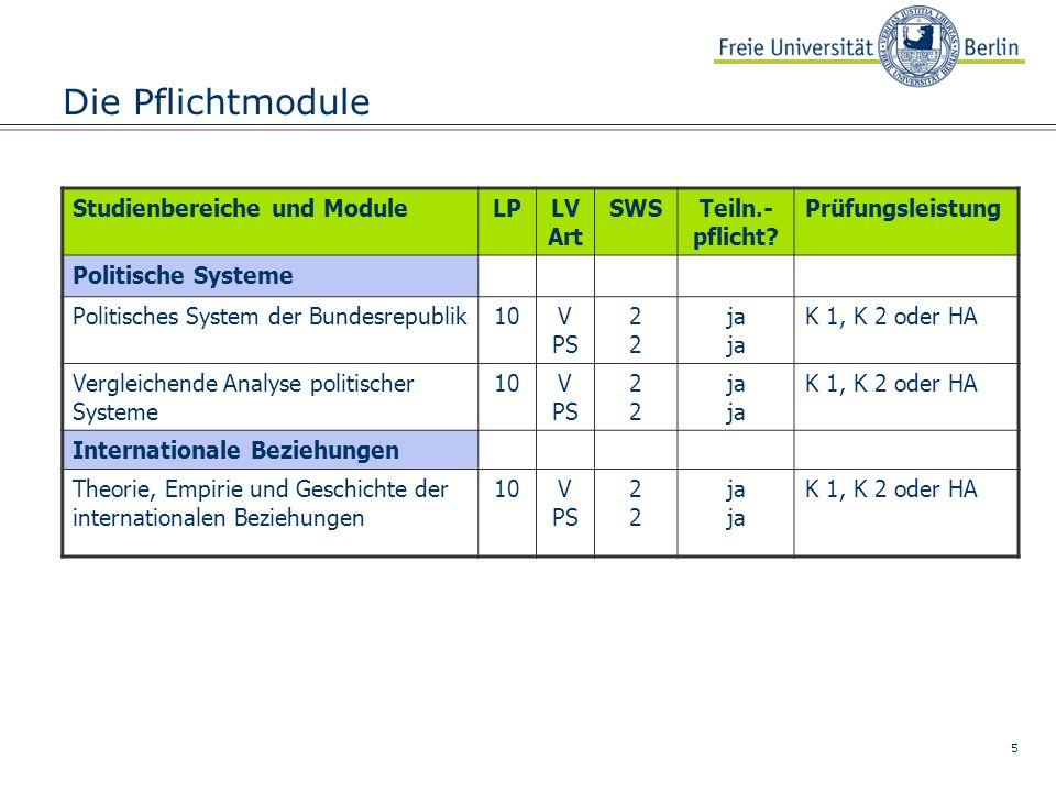 5 Die Pflichtmodule Studienbereiche und ModuleLPLV Art SWSTeiln.- pflicht? Prüfungsleistung Politische Systeme Politisches System der Bundesrepublik10