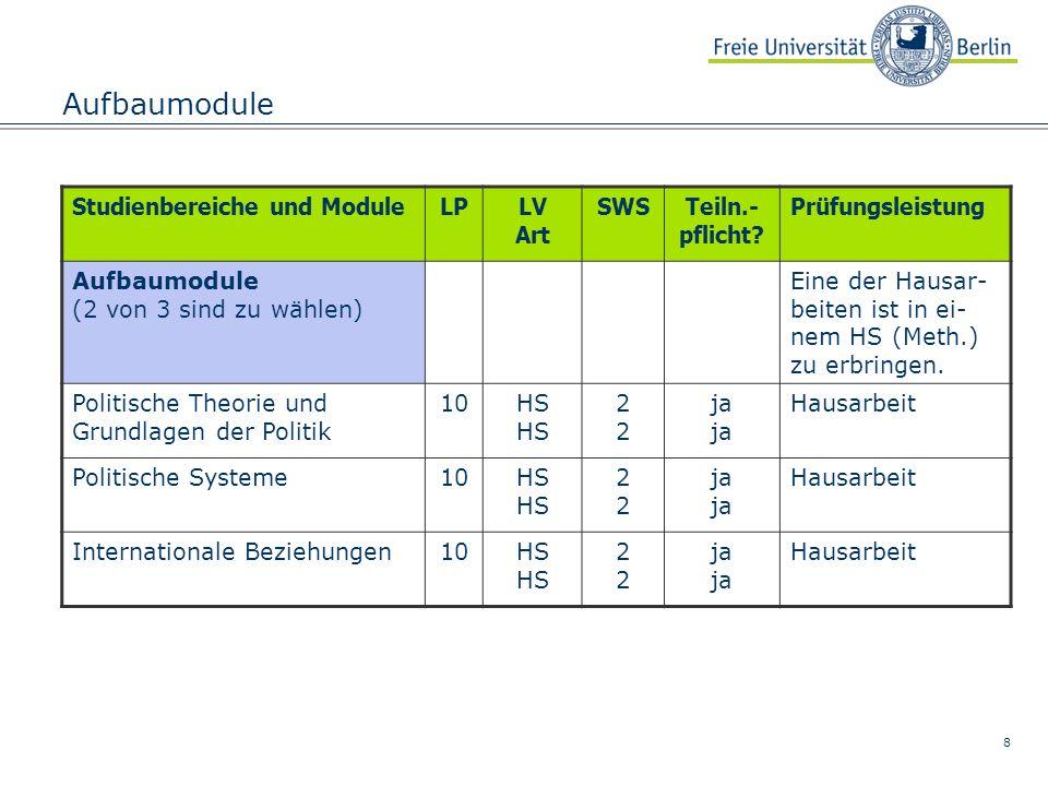 9 Allgemeine Berufsvorbereitung ModuleLPLV Art Std.Teiln.- pflicht.