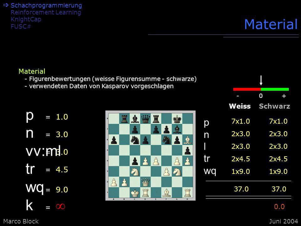 Marco BlockJuni 2004 Material 1.0 3.0 4.5 9.0 7x1.0 WeissSchwarz p n l tr wq 2x3.0 2x4.5 1x9.0 37.0 7x1.0 2x3.0 2x4.5 1x9.0 37.0 0.0 0-+ p n vv:ml tr