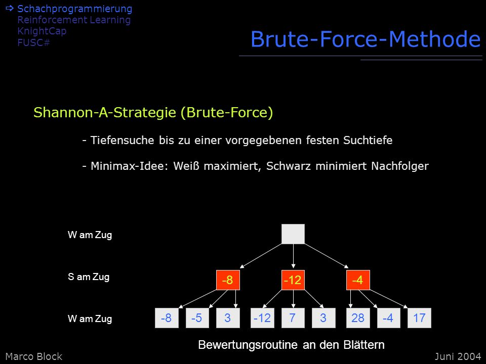 Marco BlockJuni 2004 Brute-Force-Methode -8-53-127328-417 -8-12-4 W am Zug S am Zug W am Zug Bewertungsroutine an den Blättern Shannon-A-Strategie (Br
