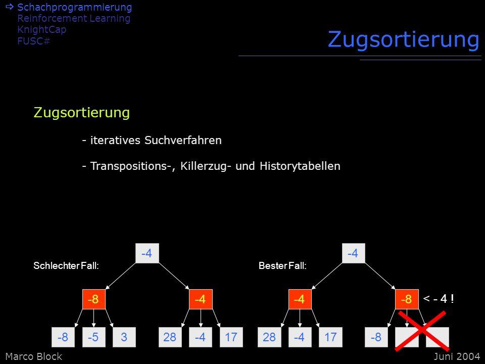 Marco BlockJuni 2004 Zugsortierung -8-53 -4 28-417 -8-4 Schlechter Fall: 28-417 -4 -8 -4-8 Bester Fall: < - 4 ! Zugsortierung - iteratives Suchverfahr