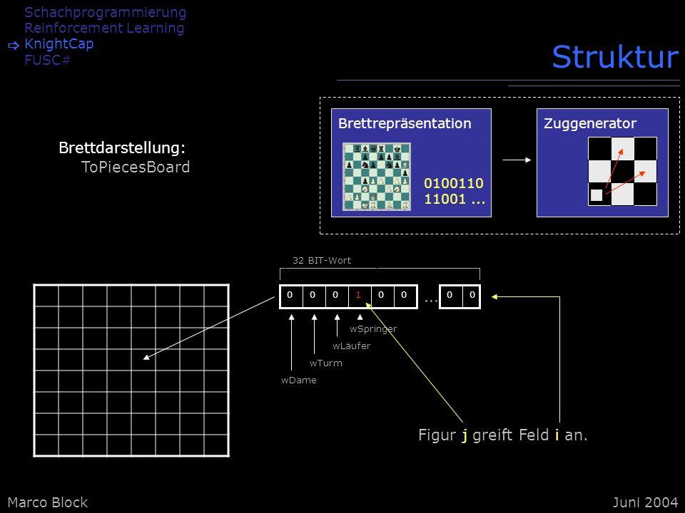 Marco BlockJuni 2004 Schachprogrammierung Reinforcement Learning KnightCap FUSC# Struktur Brettdarstellung: ToPiecesBoard Brettrepräsentation 0100110