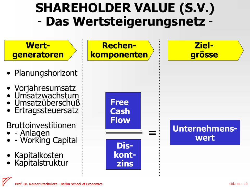 slide no.: 10 Prof. Dr. Rainer Stachuletz – Berlin School of Economics SHAREHOLDER VALUE (S.V.) - Das Wertsteigerungsnetz - Wert- generatoren Rechen-
