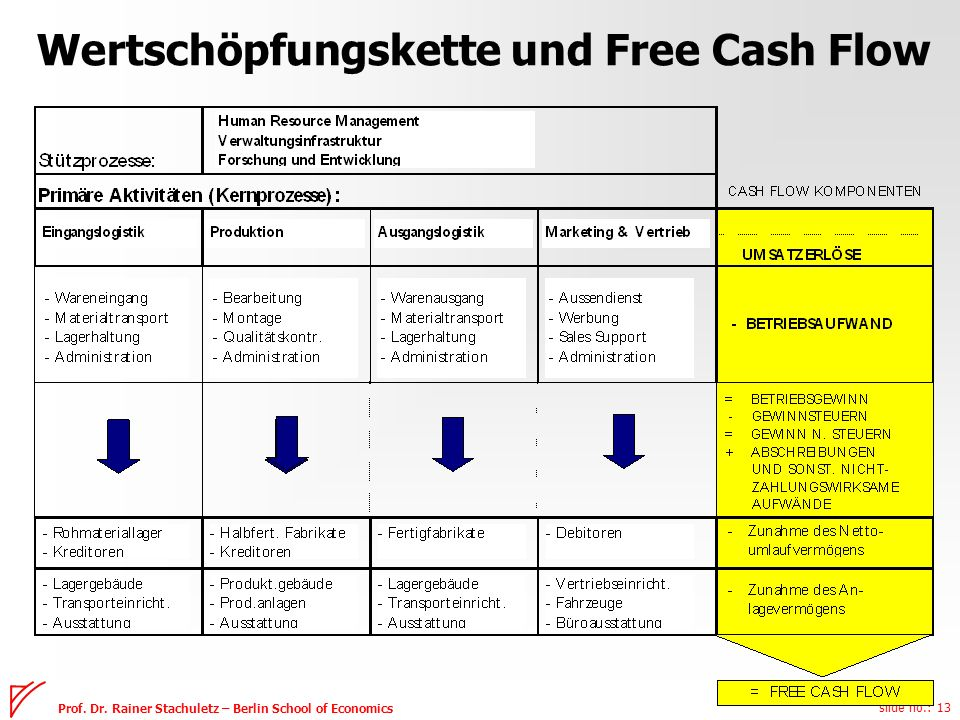 slide no.: 13 Prof. Dr. Rainer Stachuletz – Berlin School of Economics Wertschöpfungskette und Free Cash Flow