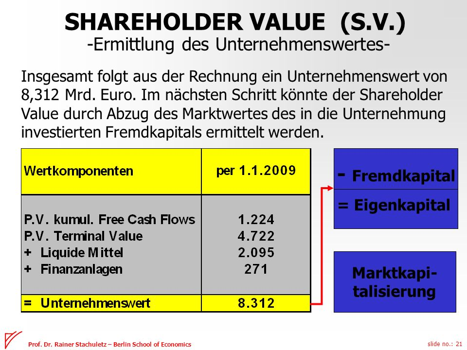 slide no.: 21 Prof. Dr. Rainer Stachuletz – Berlin School of Economics SHAREHOLDER VALUE (S.V.) -Ermittlung des Unternehmenswertes- Insgesamt folgt au