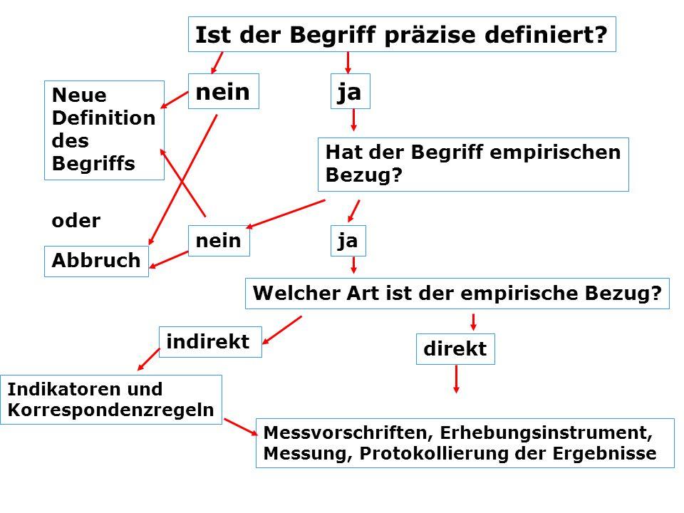 Ist der Begriff präzise definiert? neinja Neue Definition des Begriffs Hat der Begriff empirischen Bezug? oder Abbruch neinja Welcher Art ist der empi