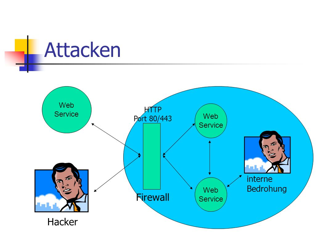 Attacken Web Service Web Service Web Service Hacker Firewall HTTP Port 80/443 interne Bedrohung