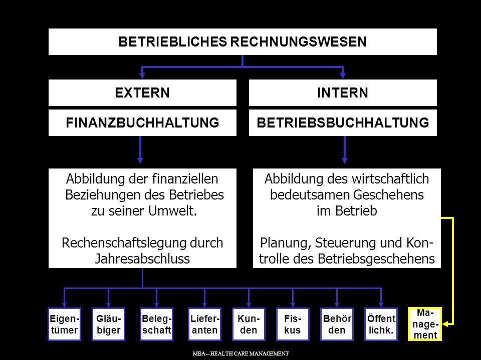 MBA – HEALTH CARE MANAGEMENT EXTERNES RECHNUNGSWESEN (BUCHHALTUNG UND BILANZ) Erfassung und Darstellung aller Vermögens- und Schulden- positionen, aller Aufwendungen und Erträge zur Ermittlung von Vermögens- und Schuldenlage sowie des Jahresüberschusses INTERNES RECHNUNGSWESEN (KOSTENRECHNUNG) KOSTENARTEN- RECHNUNG Erfassung betrieblicher Auf- wendungen und Erträge Welche Kosten sind angefallen .
