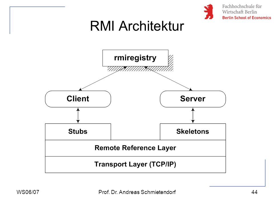 WS06/07Prof. Dr. Andreas Schmietendorf44 RMI Architektur