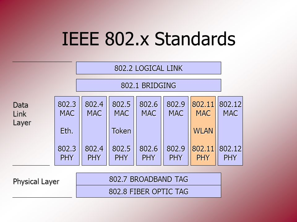 IEEE 802.x Standards 802.7 BROADBAND TAG 802.8 FIBER OPTIC TAG 802.1 BRIDGING 802.2 LOGICAL LINK 802.3MACEth.802.3PHY802.4MAC802.4PHY802.5MACToken802.