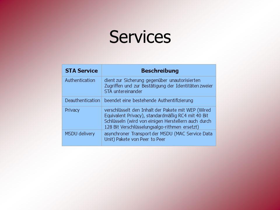 Privacy MSDU delivery STA Service Authentication Beschreibung dient zur Sicherung gegenüber unautorisierten Zugriffen und zur Bestätigung der Identitä