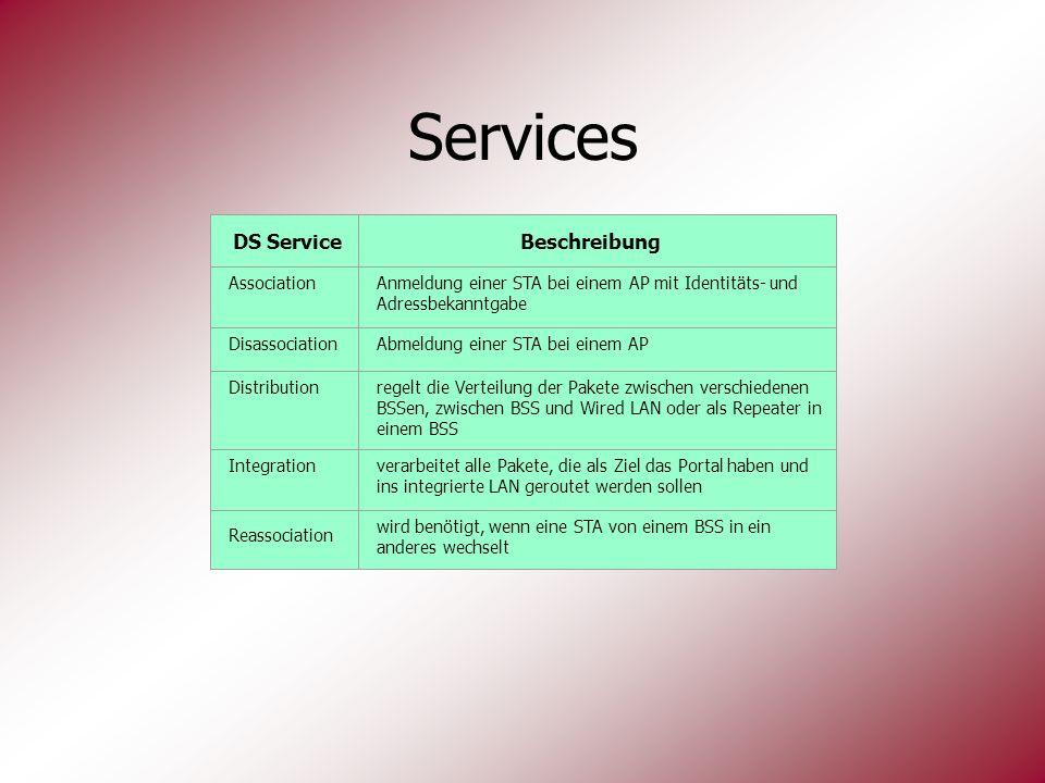 DS ServiceBeschreibung AssociationAnmeldung einer STA bei einem AP mit Identitäts- und Adressbekanntgabe DisassociationAbmeldung einer STA bei einem A