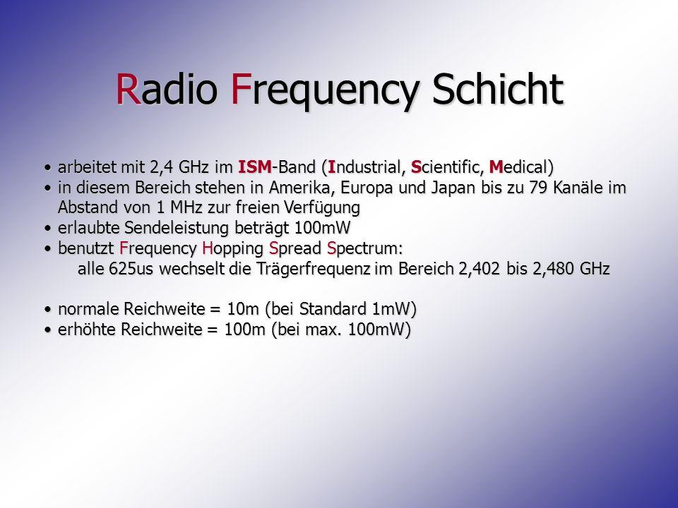 Baseband Schicht pseudo-zufällig variiert die Trägerfrequenz während des Senden und Empfangens über das gesamte Frequenzspektrumpseudo-zufällig variiert die Trägerfrequenz während des Senden und Empfangens über das gesamte Frequenzspektrum Sender und Empfänger einigen sich auf dasselbe MusterSender und Empfänger einigen sich auf dasselbe Muster Daten werden innerhalb von Frames übermitteltDaten werden innerhalb von Frames übermittelt Frames umfassen einen oder bis zu fünf 625us breite SlotsFrames umfassen einen oder bis zu fünf 625us breite Slots
