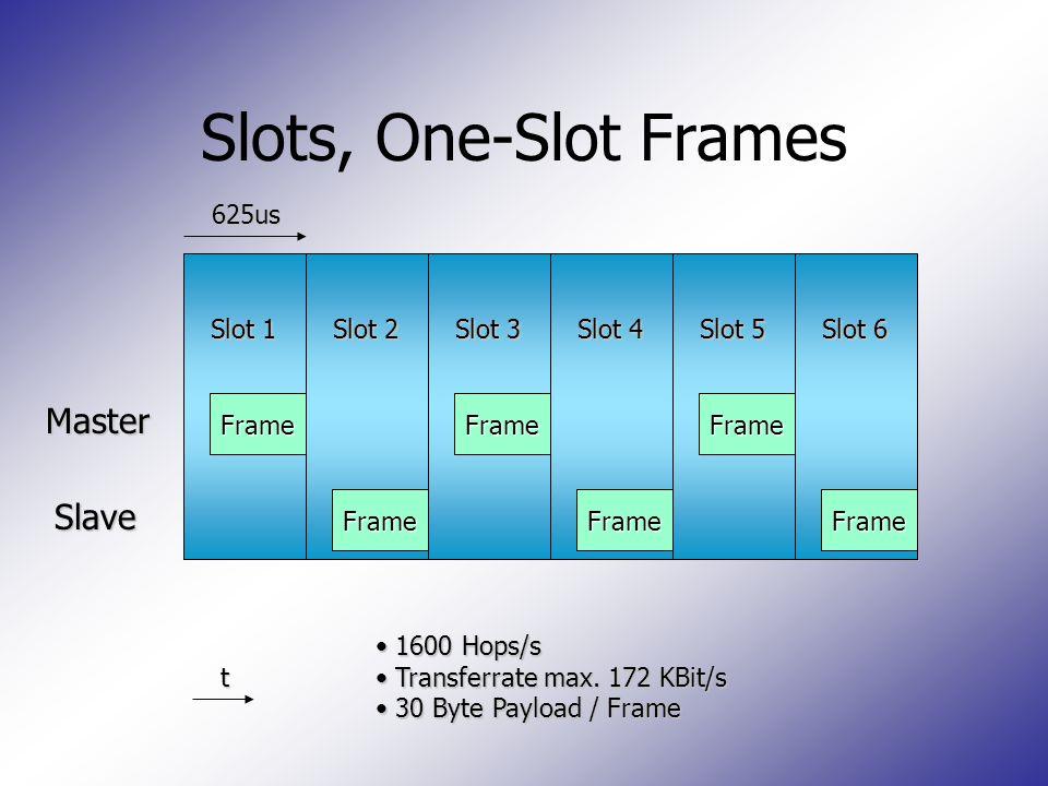 Slot 1 Slot 2 Slot 3 Slot 4 Slot 5 Slot 6 Slots, One-Slot Frames Master Slave 625us t Frame Frame Frame Frame Frame Frame 1600 Hops/s 1600 Hops/s Tran