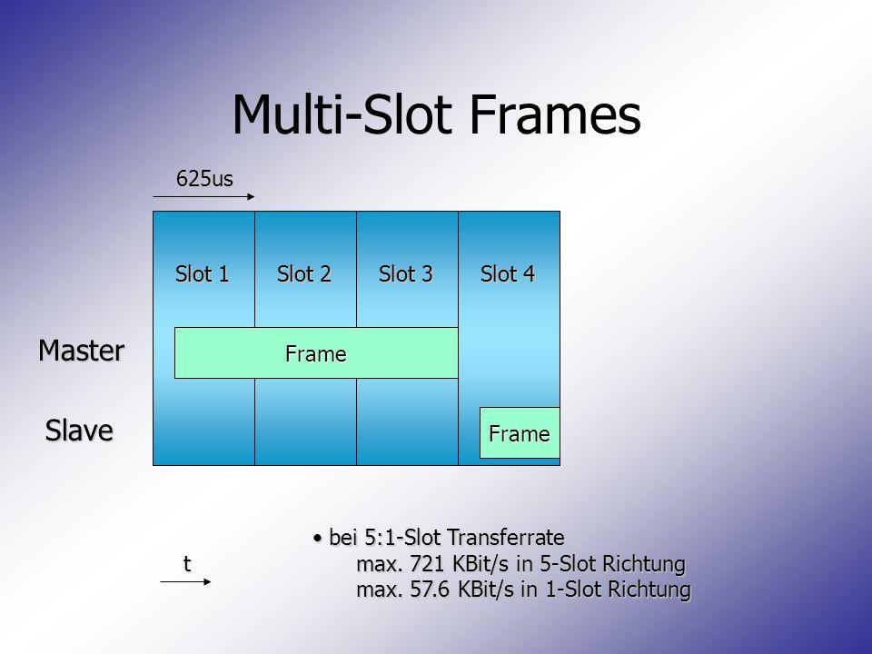 Slot 1 Slot 2 Slot 3 Slot 4 Multi-Slot Frames Master Slave 625us t Frame Frame bei 5:1-Slot Transferrate bei 5:1-Slot Transferrate max. 721 KBit/s in