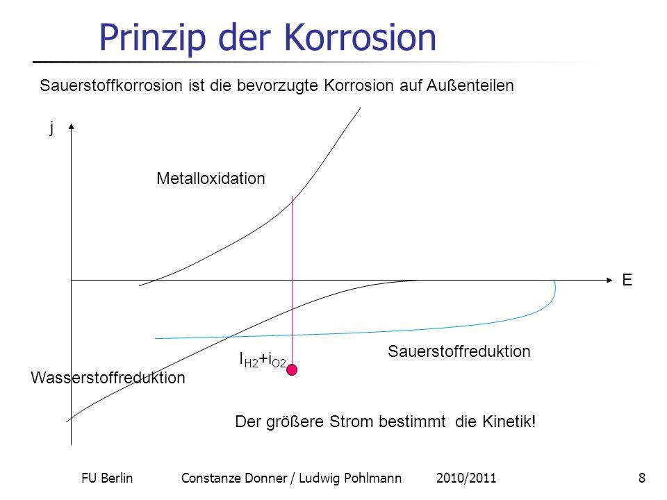 FU Berlin Constanze Donner / Ludwig Pohlmann 2010/20119 Prinzip der Korrosion Vergleich Sauerstoff-/Wasserstoffkorrosion: Wasserstoffkorrosion E Ѳ = (0 – 0,059pH) V Red.