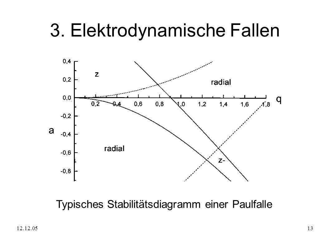 12.12.0513 3. Elektrodynamische Fallen Typisches Stabilitätsdiagramm einer Paulfalle