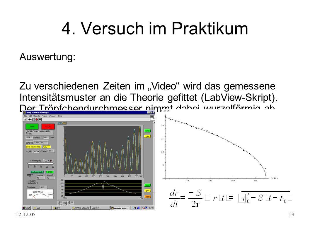 12.12.0519 4. Versuch im Praktikum Auswertung: Zu verschiedenen Zeiten im Video wird das gemessene Intensitätsmuster an die Theorie gefittet (LabView-