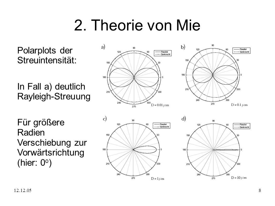 12.12.058 2. Theorie von Mie Polarplots der Streuintensität: In Fall a) deutlich Rayleigh-Streuung Für größere Radien Verschiebung zur Vorwärtsrichtun