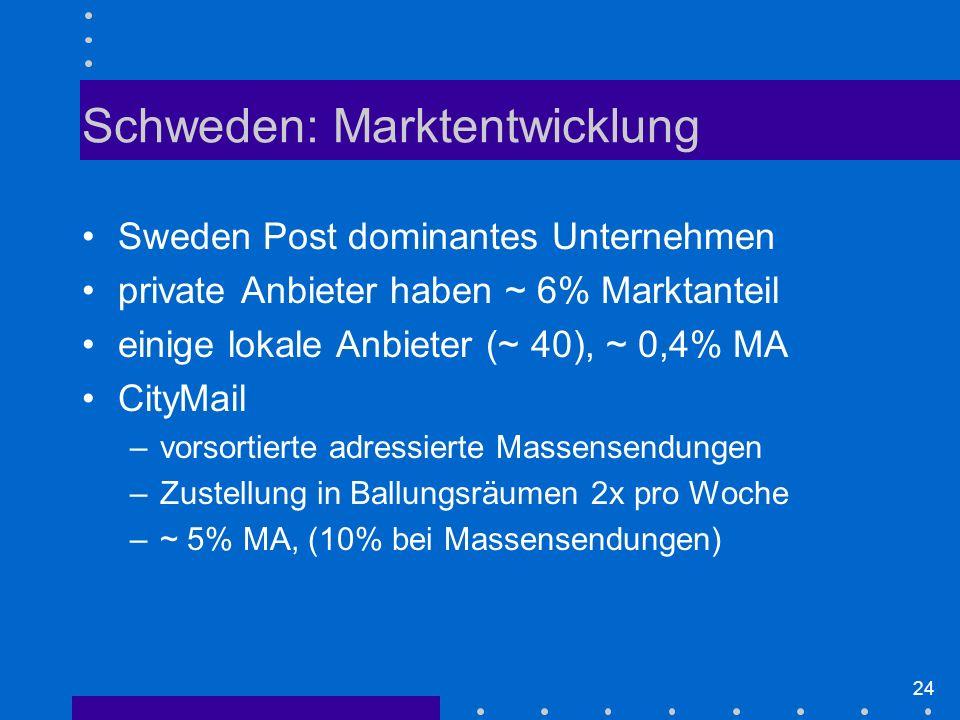 24 Schweden: Marktentwicklung Sweden Post dominantes Unternehmen private Anbieter haben ~ 6% Marktanteil einige lokale Anbieter (~ 40), ~ 0,4% MA CityMail –vorsortierte adressierte Massensendungen –Zustellung in Ballungsräumen 2x pro Woche –~ 5% MA, (10% bei Massensendungen)