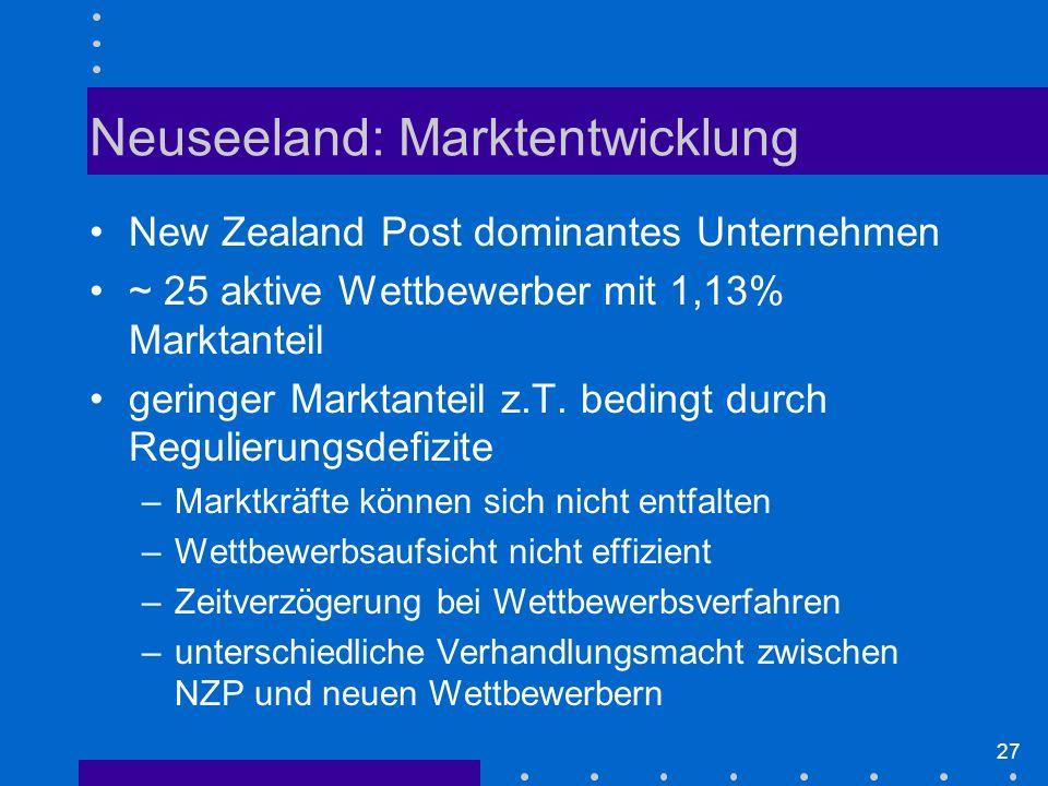 27 Neuseeland: Marktentwicklung New Zealand Post dominantes Unternehmen ~ 25 aktive Wettbewerber mit 1,13% Marktanteil geringer Marktanteil z.T.