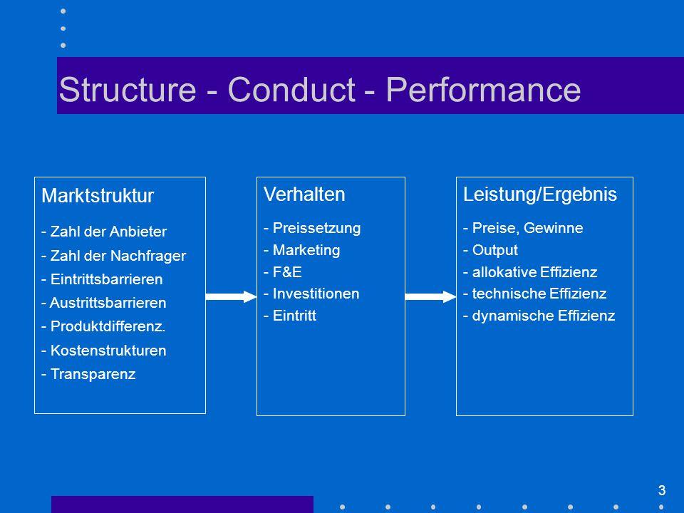 3 Structure - Conduct - Performance Marktstruktur - Zahl der Anbieter - Zahl der Nachfrager - Eintrittsbarrieren - Austrittsbarrieren - Produktdifferenz.