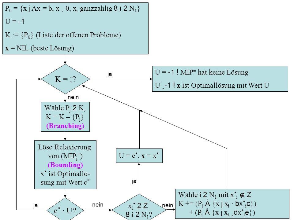 Technische Universität Wien Institut für Computergraphik und Algorithmen 8 P 0 = {x j Ax = b, x ¸ 0, x i ganzzahlig 8 i 2 N 1 } U = - 1 K := {P 0 } (L