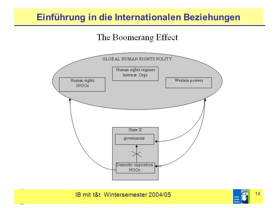 IB mit t&t Wintersemester 2004/05 14 Einführung in die Internationalen Beziehungen