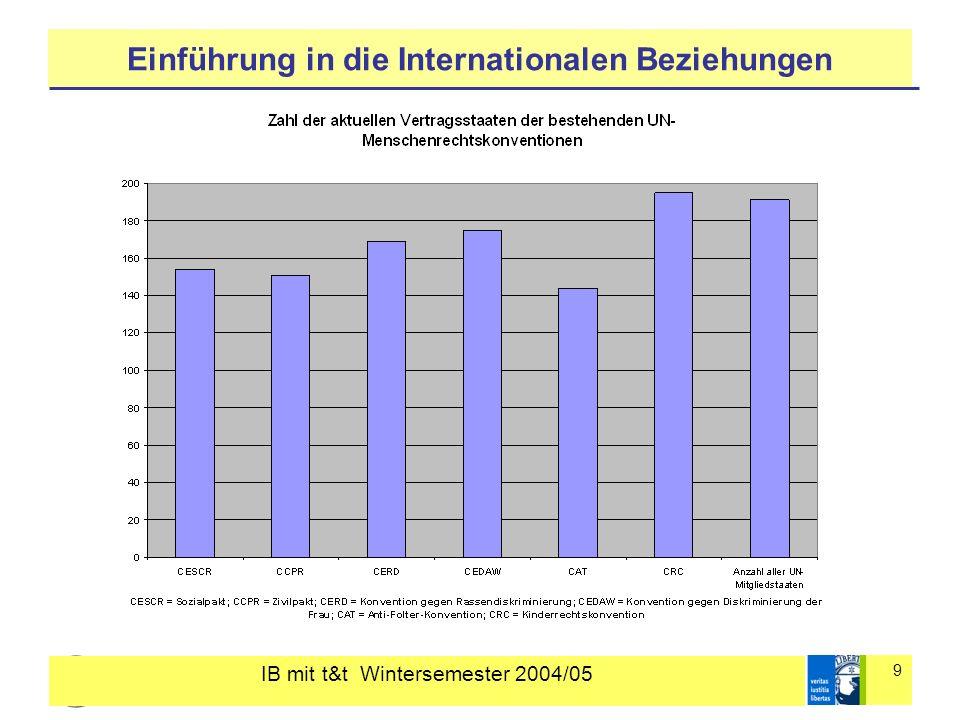 IB mit t&t Wintersemester 2004/05 9 Einführung in die Internationalen Beziehungen